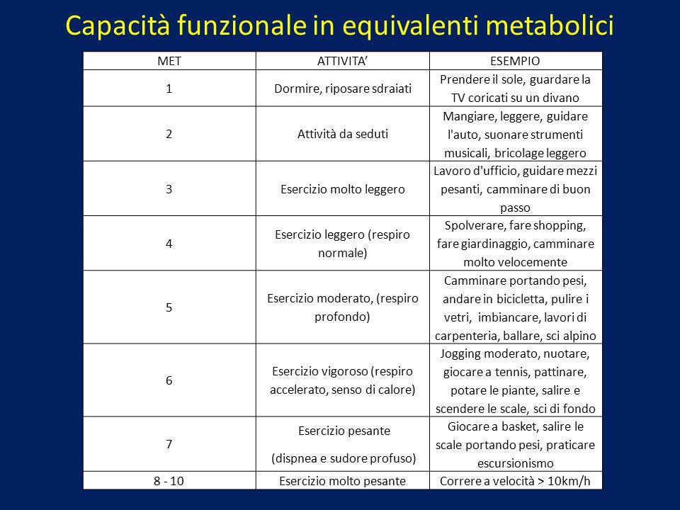 Capacità funzionale in equivalenti metabolici