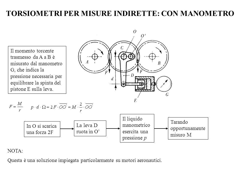 TORSIOMETRI PER MISURE INDIRETTE: CON MANOMETRO