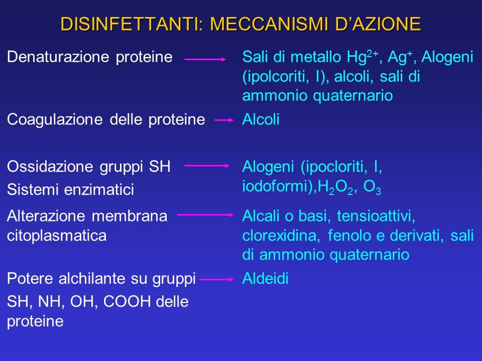 DISINFETTANTI: MECCANISMI D'AZIONE