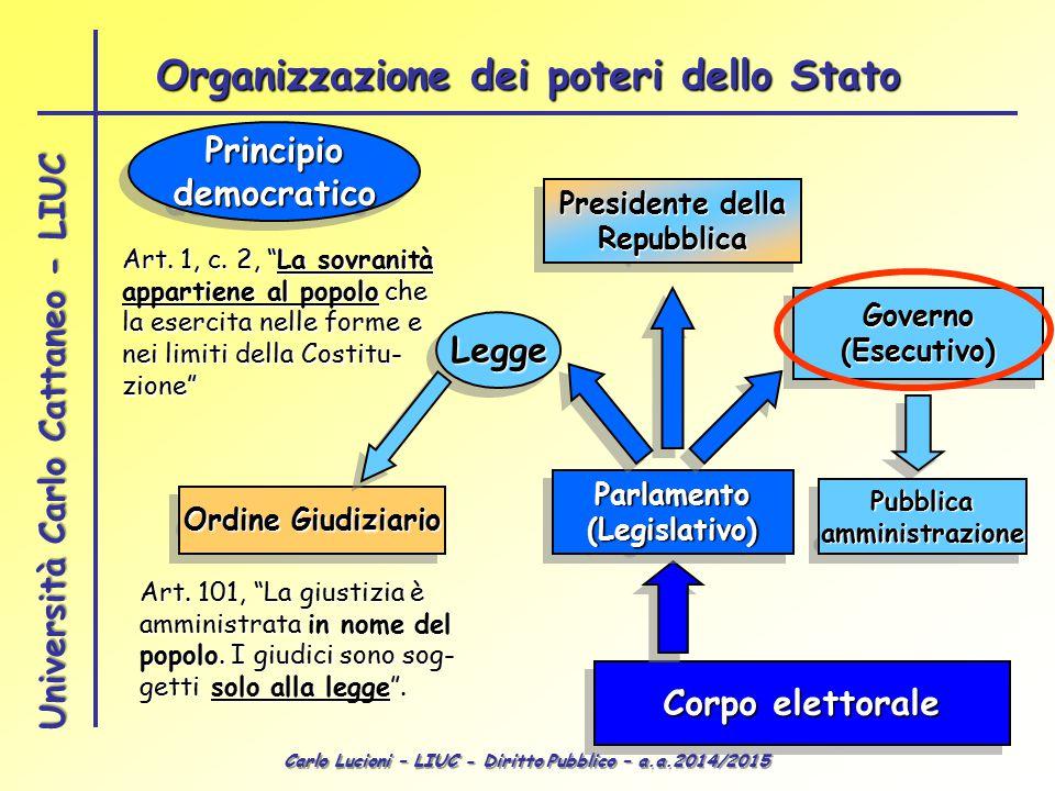 Organizzazione dei poteri dello Stato