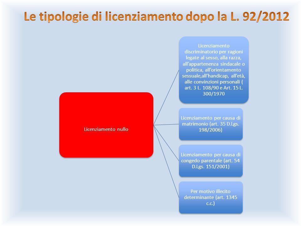 Le tipologie di licenziamento dopo la L. 92/2012