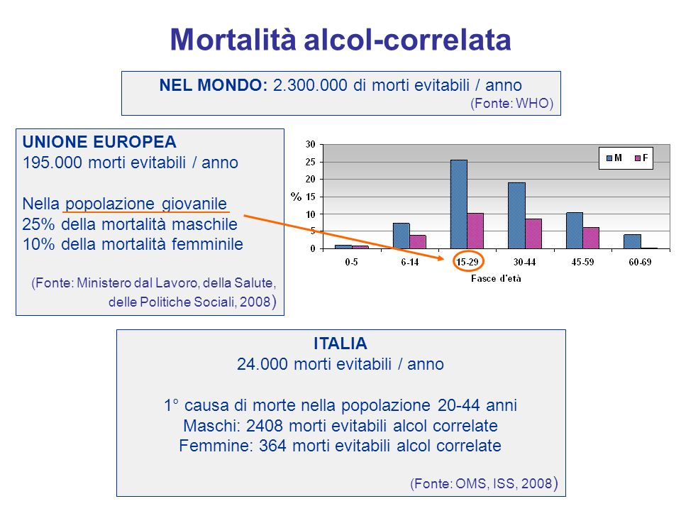 Mortalità alcol-correlata