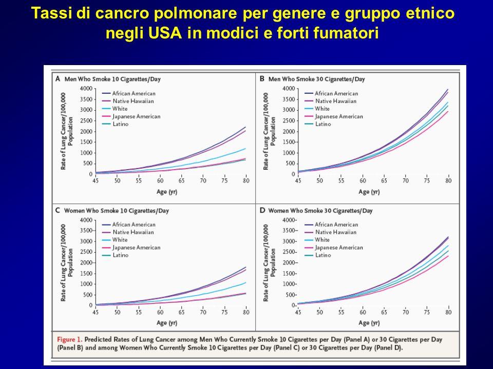 Tassi di cancro polmonare per genere e gruppo etnico negli USA in modici e forti fumatori