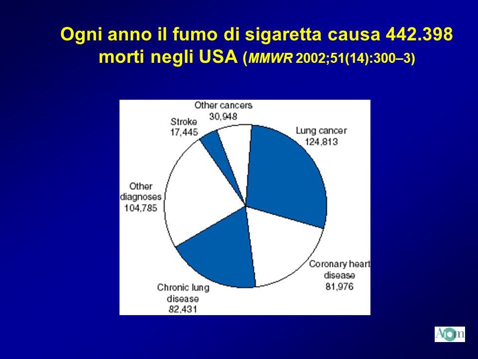Ogni anno il fumo di sigaretta causa 442
