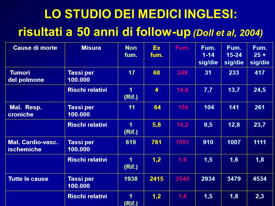 LO STUDIO DEI MEDICI INGLESI: risultati a 50 anni di follow-up (Doll et al, 2004)