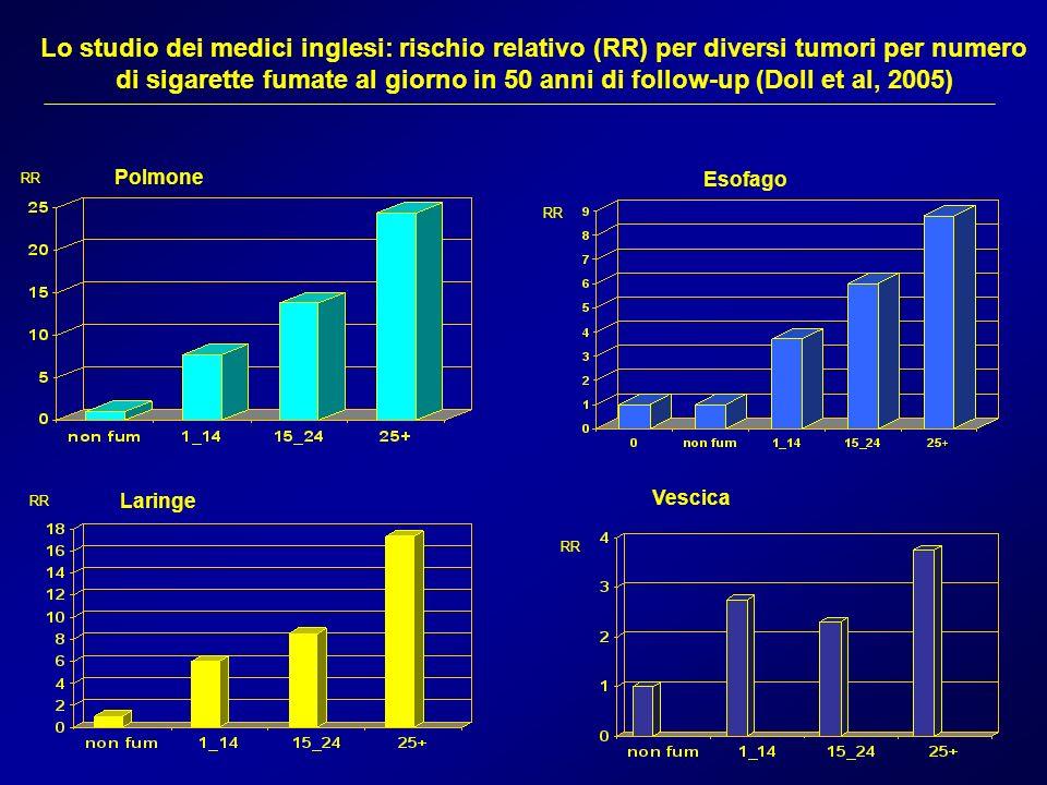 Lo studio dei medici inglesi: rischio relativo (RR) per diversi tumori per numero di sigarette fumate al giorno in 50 anni di follow-up (Doll et al, 2005)