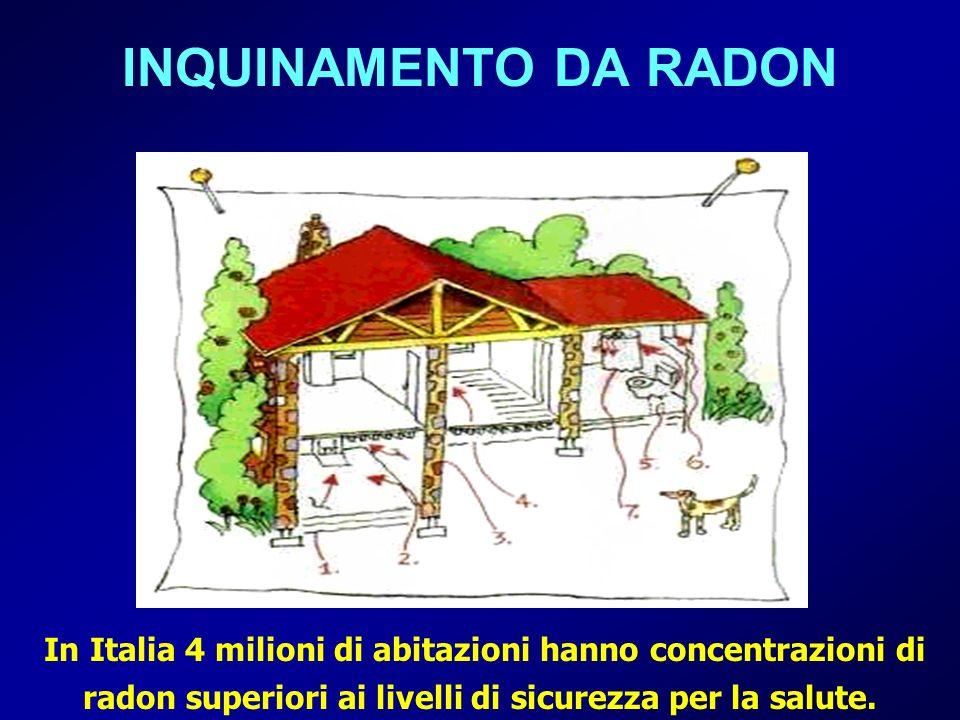 INQUINAMENTO DA RADONIn Italia 4 milioni di abitazioni hanno concentrazioni di radon superiori ai livelli di sicurezza per la salute.