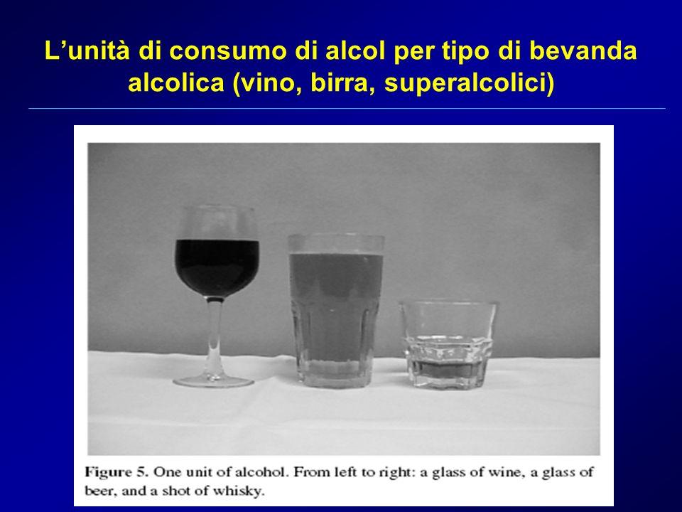L'unità di consumo di alcol per tipo di bevanda alcolica (vino, birra, superalcolici)