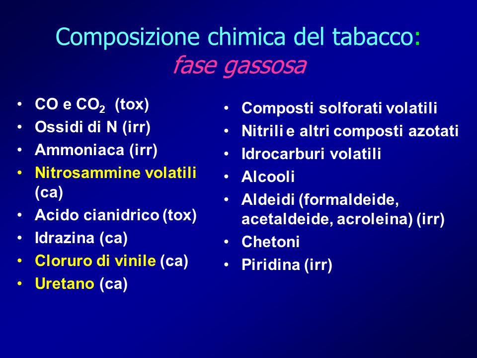 Composizione chimica del tabacco: fase gassosa