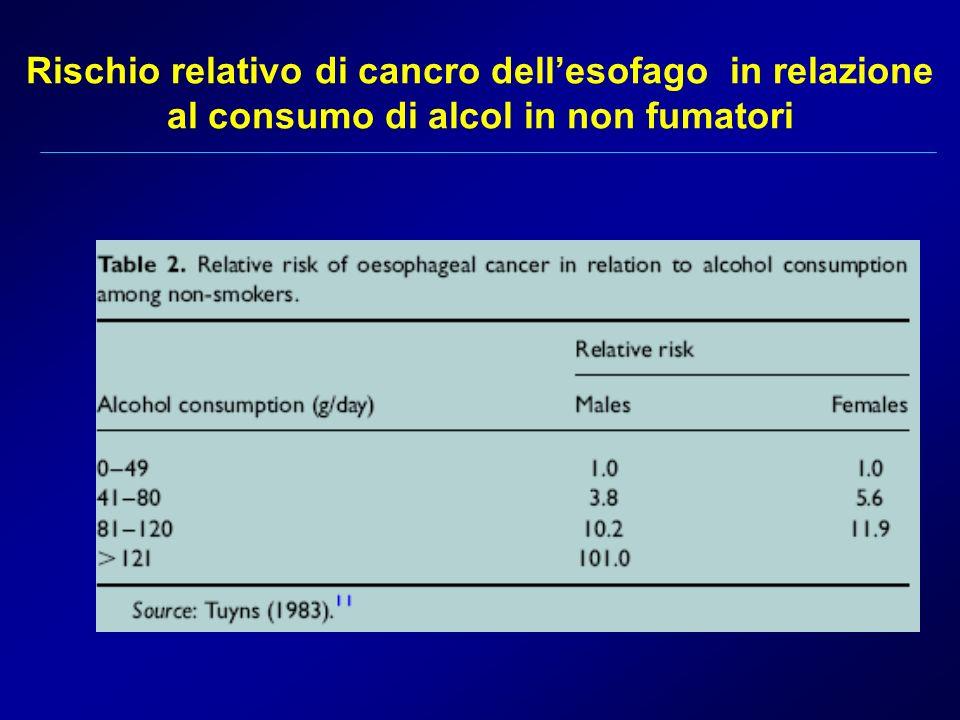 Rischio relativo di cancro dell'esofago in relazione al consumo di alcol in non fumatori