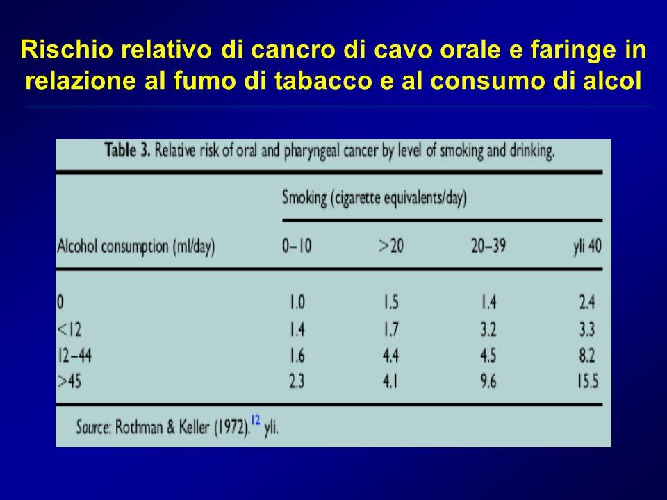 Rischio relativo di cancro di cavo orale e faringe in relazione al fumo di tabacco e al consumo di alcol