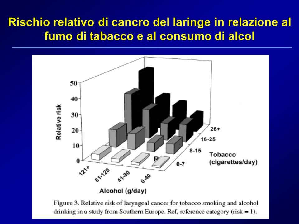 Rischio relativo di cancro del laringe in relazione al fumo di tabacco e al consumo di alcol