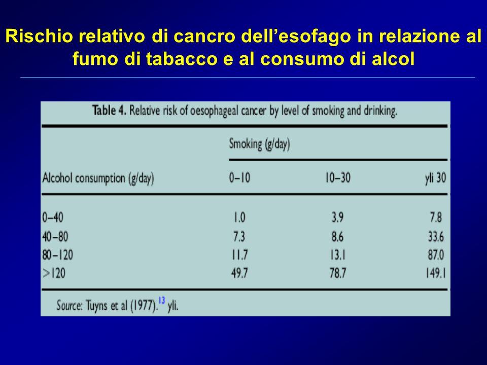 Rischio relativo di cancro dell'esofago in relazione al fumo di tabacco e al consumo di alcol