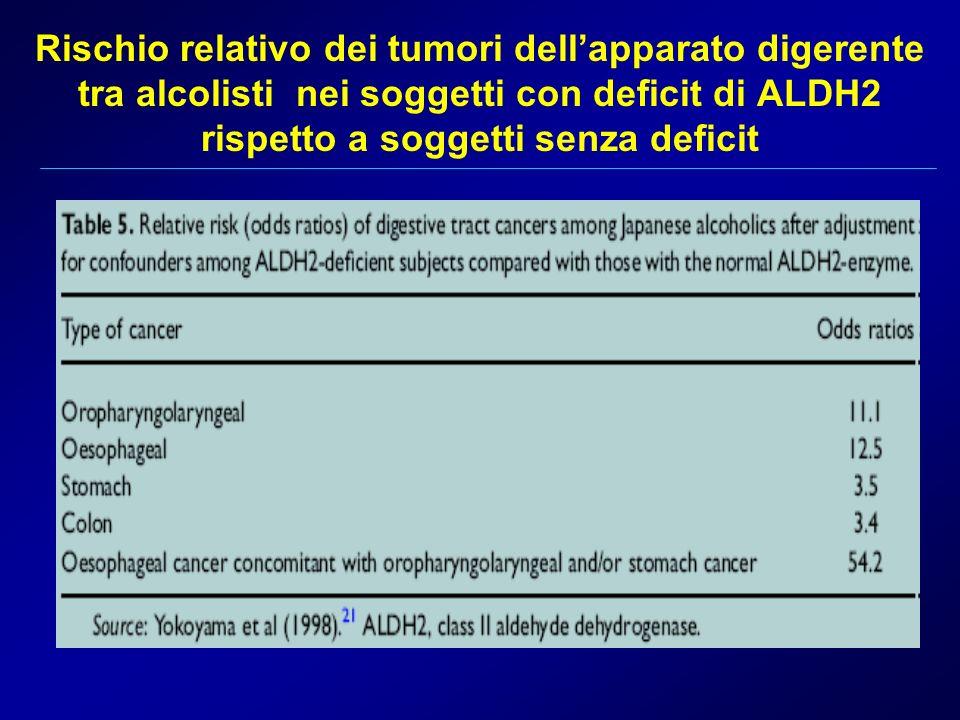 Rischio relativo dei tumori dell'apparato digerente tra alcolisti nei soggetti con deficit di ALDH2 rispetto a soggetti senza deficit