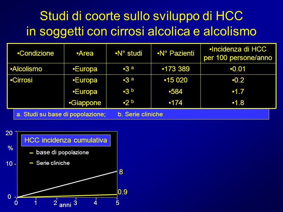 Studi di coorte sullo sviluppo di HCC in soggetti con cirrosi alcolica e alcolismo