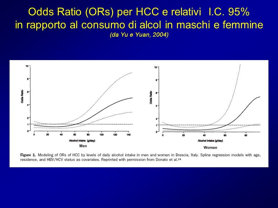 Odds Ratio (ORs) per HCC e relativi I. C