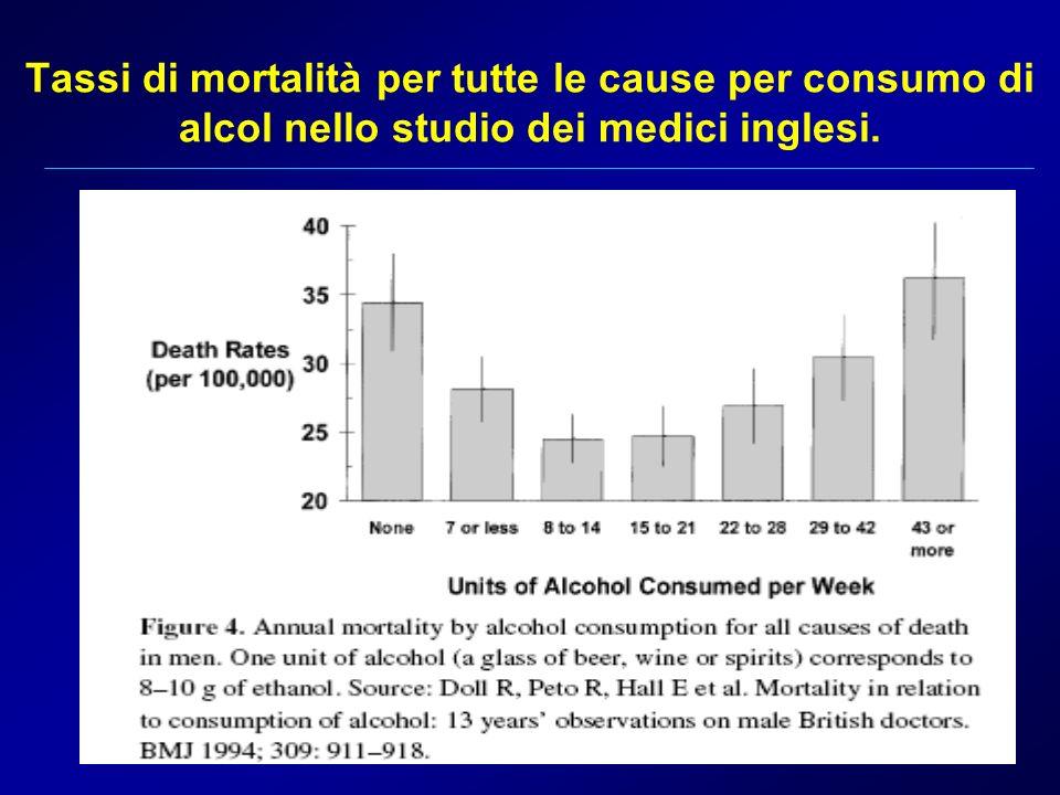 Tassi di mortalità per tutte le cause per consumo di alcol nello studio dei medici inglesi.