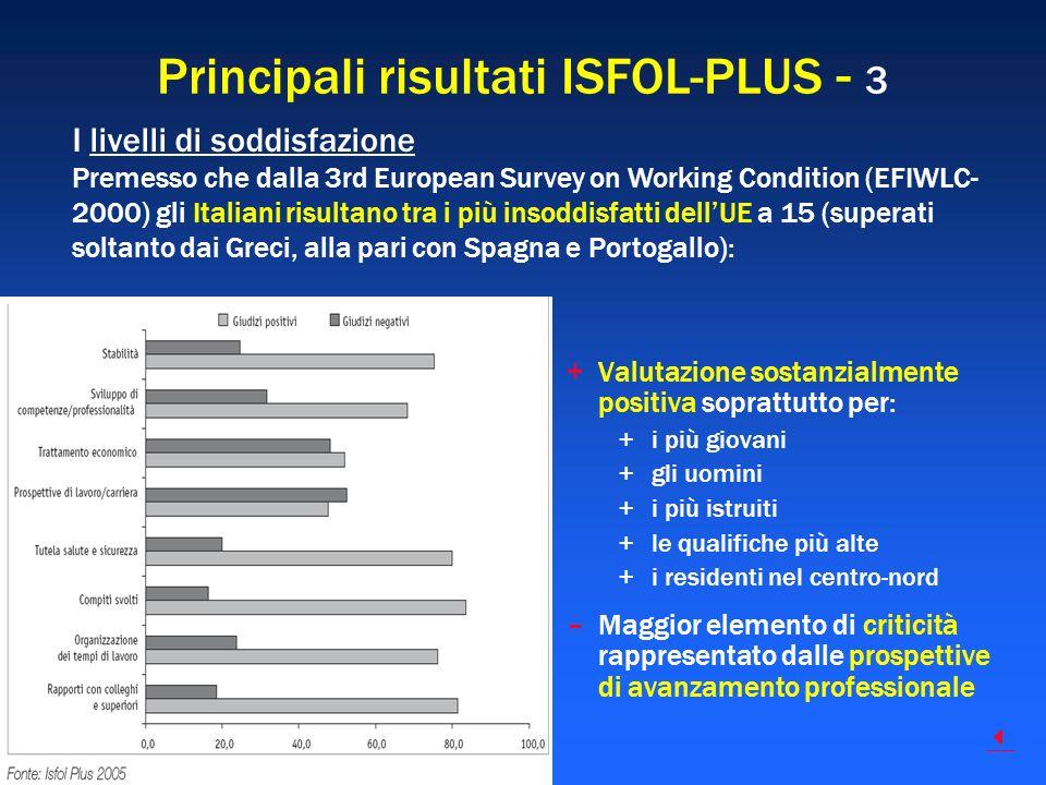 Principali risultati ISFOL-PLUS - 3