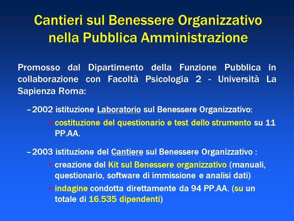 Cantieri sul Benessere Organizzativo nella Pubblica Amministrazione