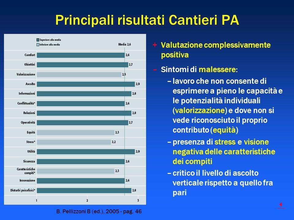 Principali risultati Cantieri PA