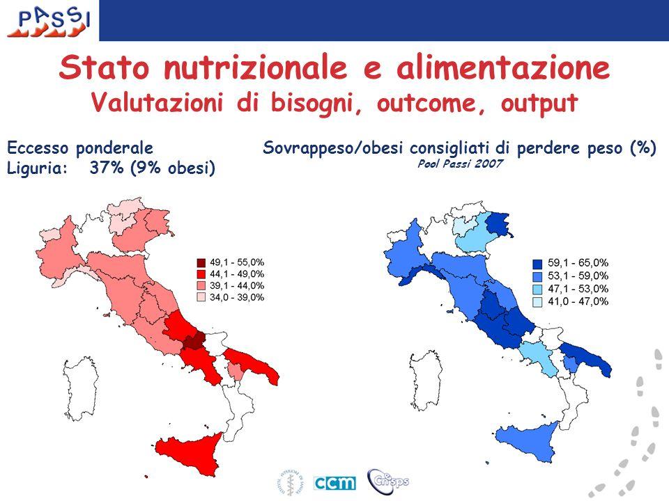 Sovrappeso/obesi consigliati di perdere peso (%)