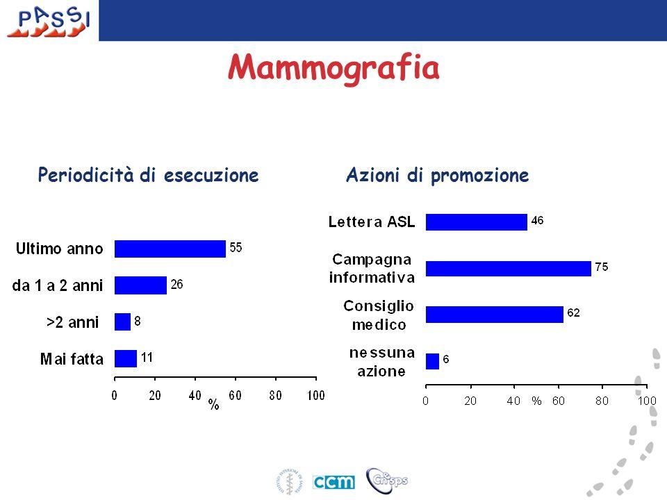 Mammografia Periodicità di esecuzione Azioni di promozione 25