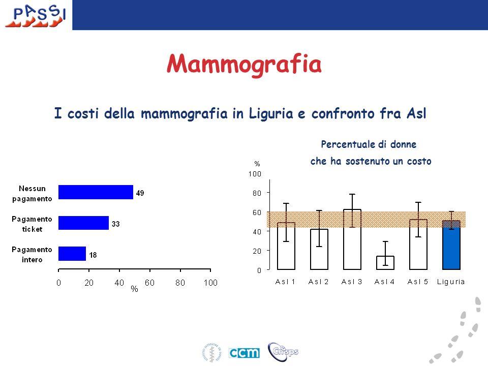 I costi della mammografia in Liguria e confronto fra Asl