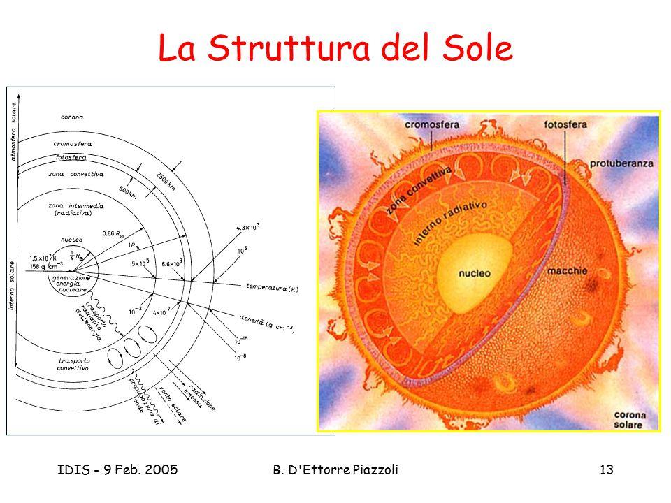 La Struttura del Sole IDIS - 9 Feb. 2005 B. D Ettorre Piazzoli