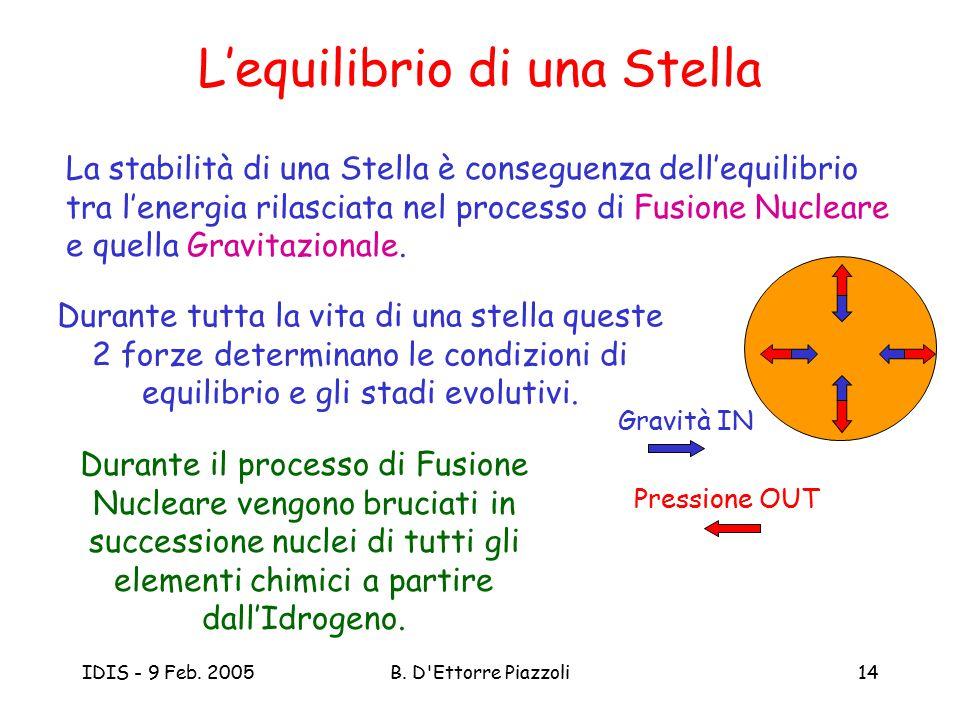 L'equilibrio di una Stella