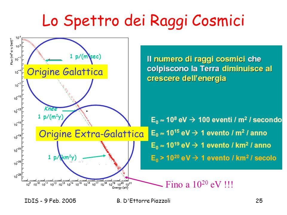 Lo Spettro dei Raggi Cosmici