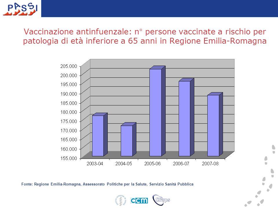 Vaccinazione antinfuenzale: n° persone vaccinate a rischio per patologia di età inferiore a 65 anni in Regione Emilia-Romagna
