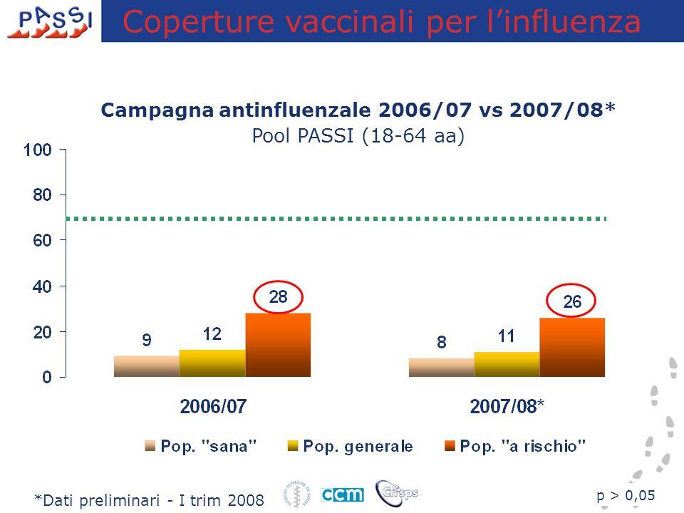 Campagna antinfluenzale 2006/07 vs 2007/08*