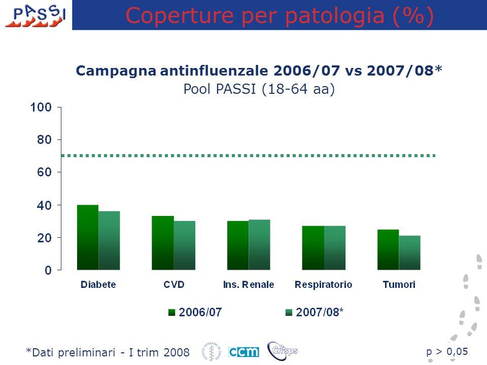 Coperture per patologia (%)