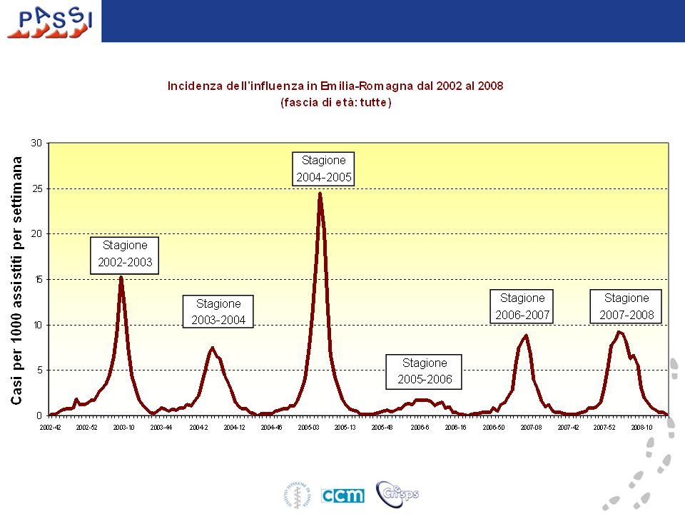 Confrontando le curve epidemiche (incidenza settimanale) registrate in Emilia-Romagna negli ultimi 6 anni, si nota che l'epidemia verificatasi nella stagione 2007-2008 è stata caratterizzata da una attività media, molto simile a quella della precedente stagione, ed ha raggiunto il picco nella quarta settimana del 2008 (21– 27 gennaio 2008) con un'incidenza totale di ILI (Influenza Like Illness) pari a 9,18 casi ogni 1.000 assistiti.