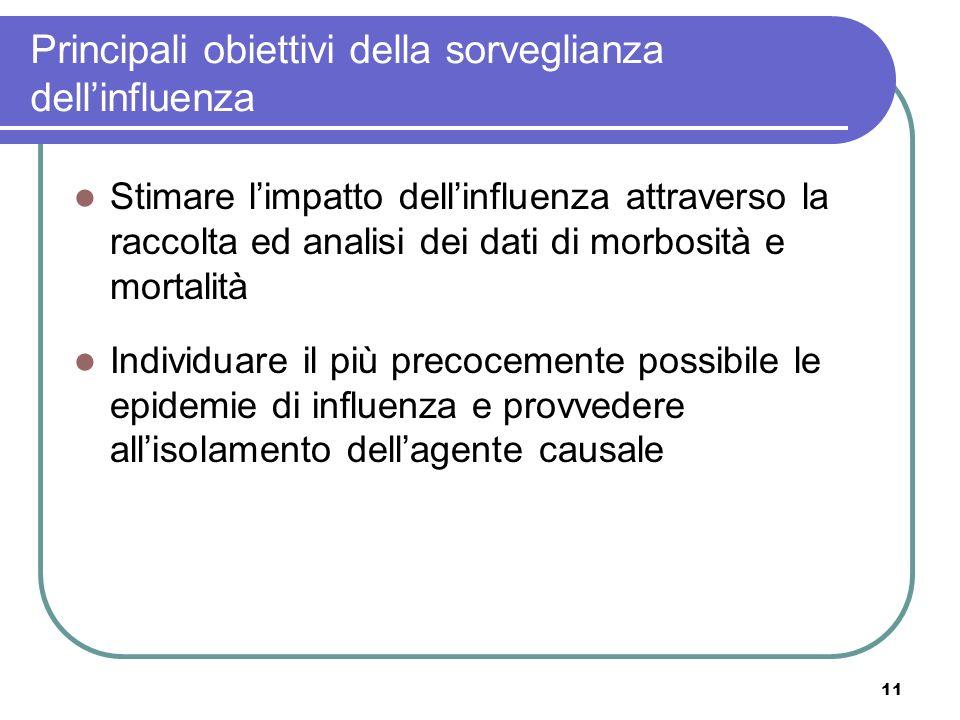 Principali obiettivi della sorveglianza dell'influenza