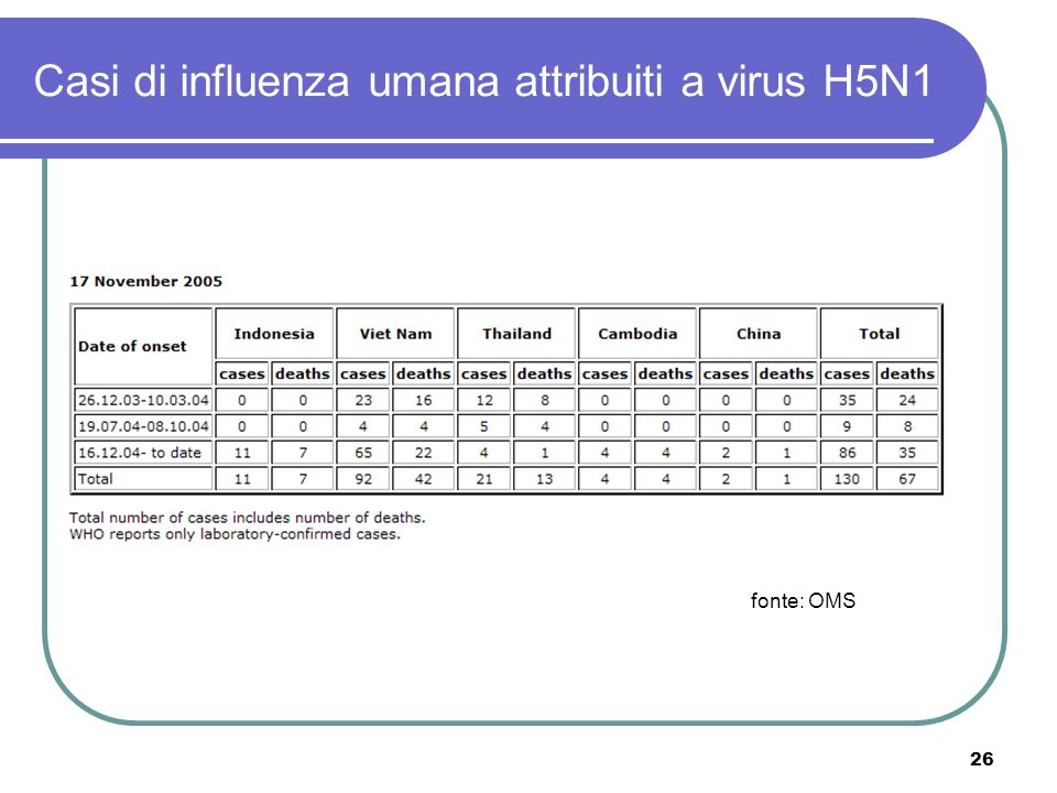 Casi di influenza umana attribuiti a virus H5N1