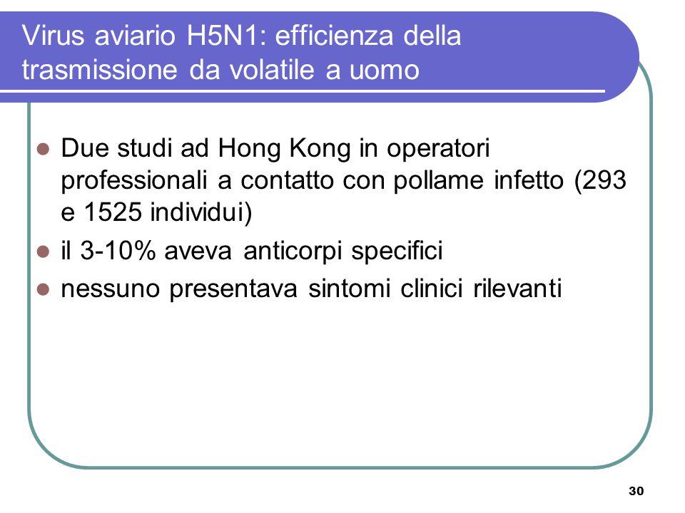 Virus aviario H5N1: efficienza della trasmissione da volatile a uomo