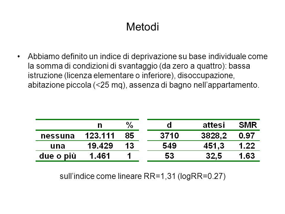 sull'indice come lineare RR=1,31 (logRR=0.27)