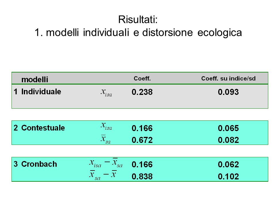 Risultati: 1. modelli individuali e distorsione ecologica