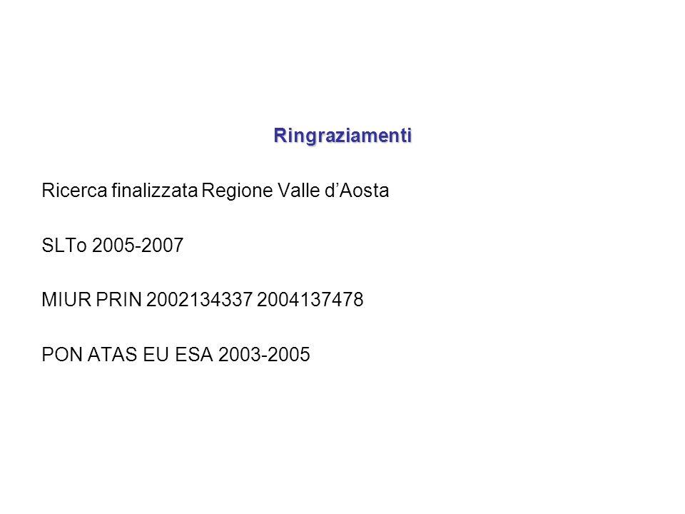 Ringraziamenti Ricerca finalizzata Regione Valle d'Aosta. SLTo 2005-2007. MIUR PRIN 2002134337 2004137478.