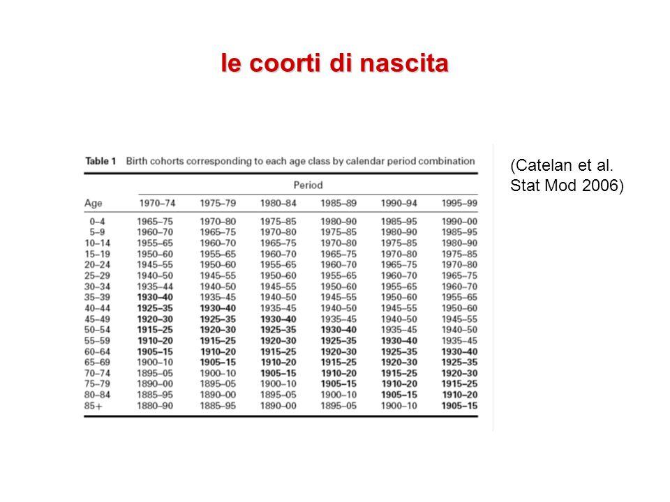 le coorti di nascita (Catelan et al. Stat Mod 2006)