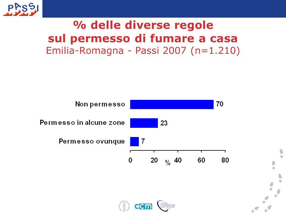 % delle diverse regole sul permesso di fumare a casa Emilia-Romagna - Passi 2007 (n=1.210)