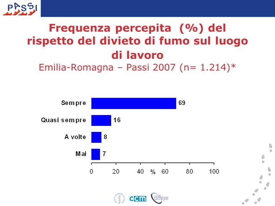 Frequenza percepita (%) del rispetto del divieto di fumo sul luogo di lavoro Emilia-Romagna – Passi 2007 (n= 1.214)*