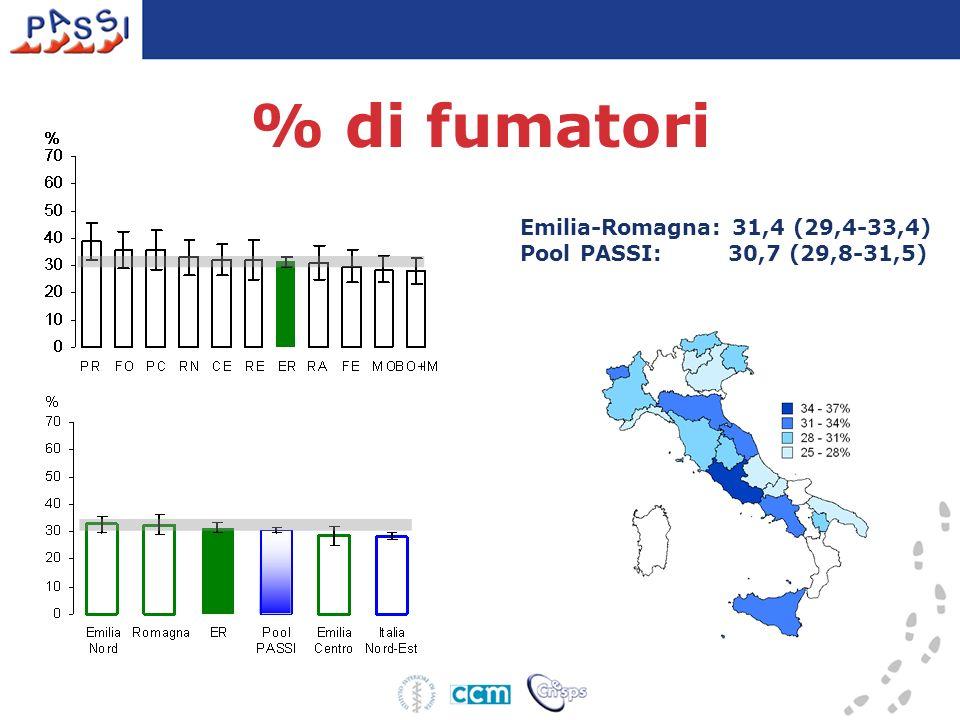 % di fumatori Emilia-Romagna: 31,4 (29,4-33,4)