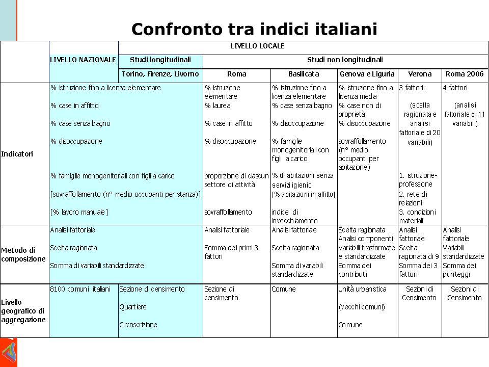 Confronto tra indici italiani