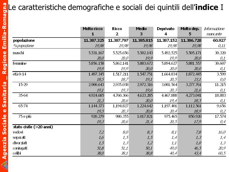 Le caratteristiche demografiche e sociali dei quintili dell'indice I