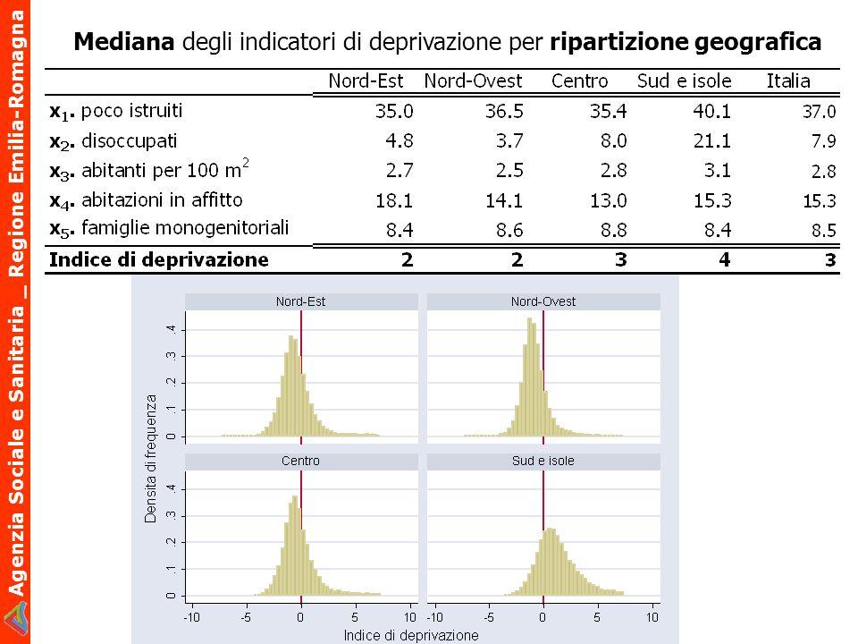 Mediana degli indicatori di deprivazione per ripartizione geografica