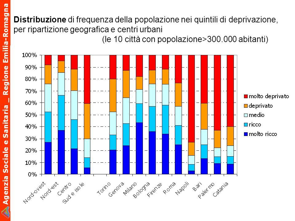 Distribuzione di frequenza della popolazione nei quintili di deprivazione,