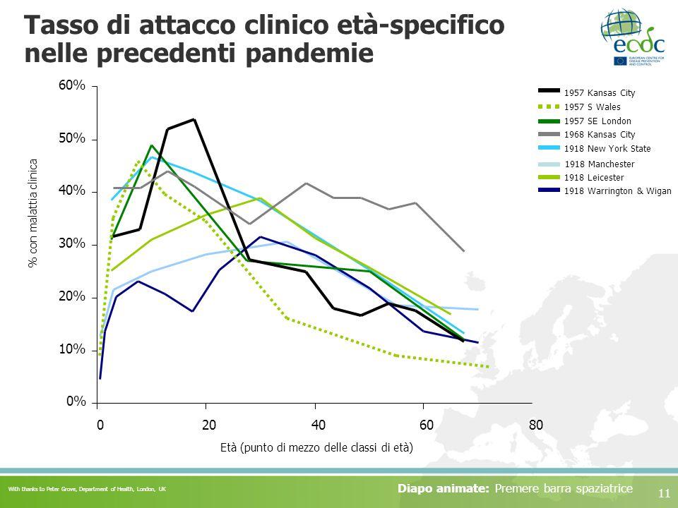 Tasso di attacco clinico età-specifico nelle precedenti pandemie