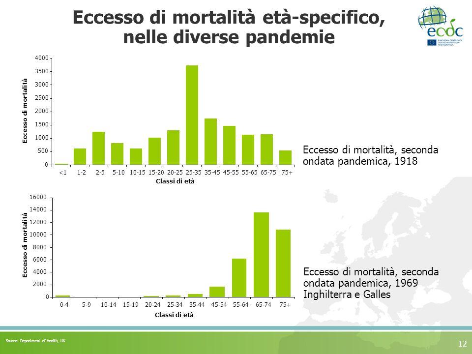 Eccesso di mortalità età-specifico, nelle diverse pandemie